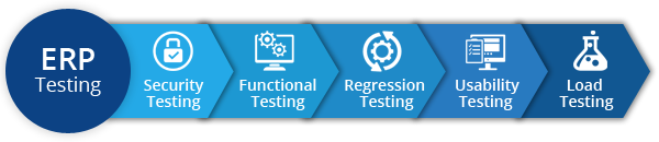 ERP Testing and Validation