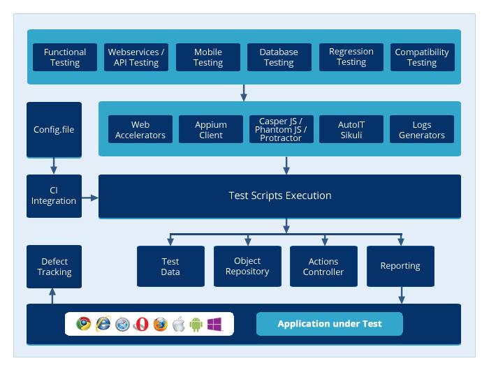 Selenium Test Automation Framework