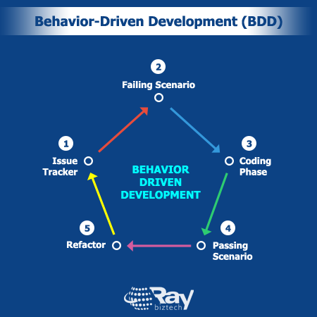 Behavior-Driven Development process