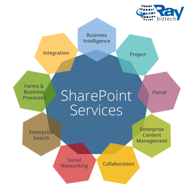 Sharepoint Developer Services Development Solutions